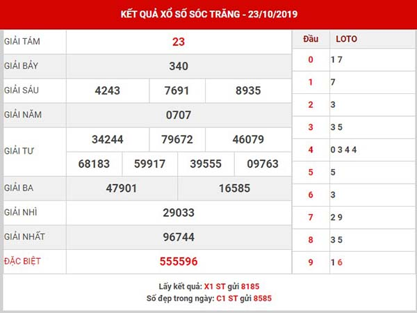 Dự đoán SX Sóc Trăng thứ 4 ngày 30-10-2019