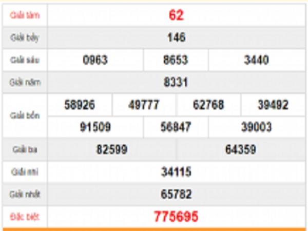Dự đoán KQXSVT ngày 01/10 của các cao thủ tỷ lệ trúng cao