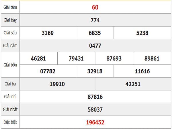 Dự đoán kqxs quảng bình ngày 12/12 hôm nay