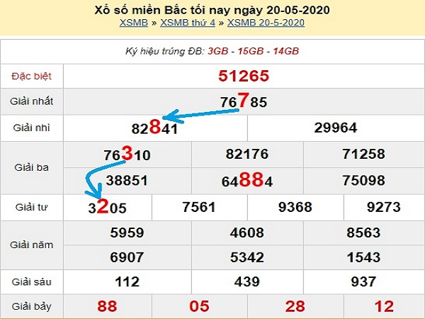 Chốt dự đoán xổ số miền bắc ngày 21/05/2020