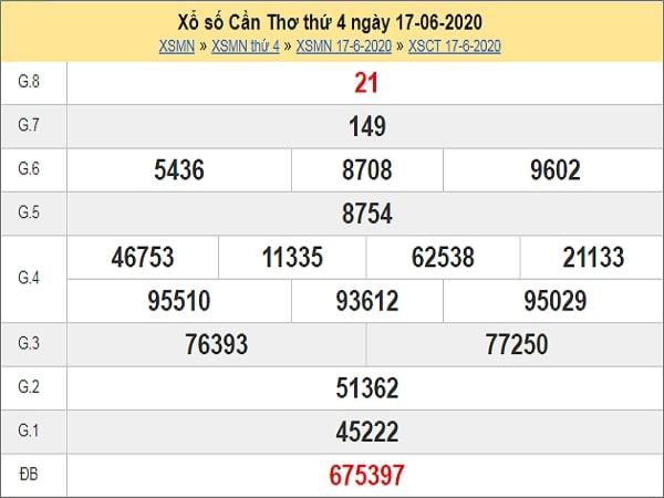 Dự đoán xổ số Cần Thơ 24-06-2020