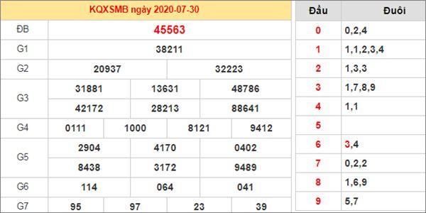Dự đoán XSMB ngày 31/7/2020 chốt KQXS miền Bắc thứ 6
