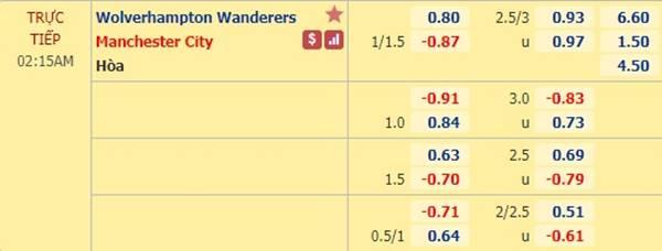 Tỷ lệ kèo giữa Wolves vs Man City