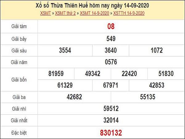 Dự đoán xổ số Thừa Thiên Huế 21-09-2020
