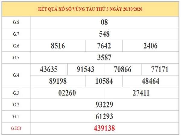 Dự đoán XSVT ngày 27/10/2020 dựa trên phân tích KQXSVT kỳ trước