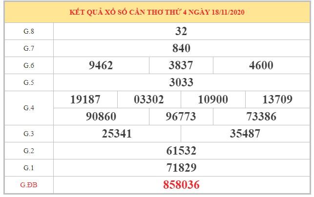 Dự đoán XSCT ngày 25/11/2020 dựa vào kết quả kỳ trước