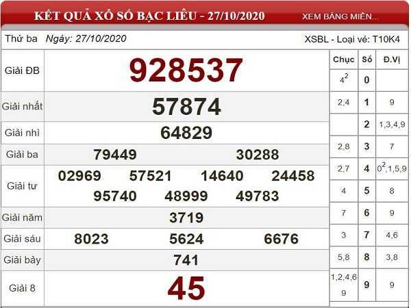 Tổng hợp dự đoán KQXSBL ngày 03/11/2020- xổ số bạc liêu