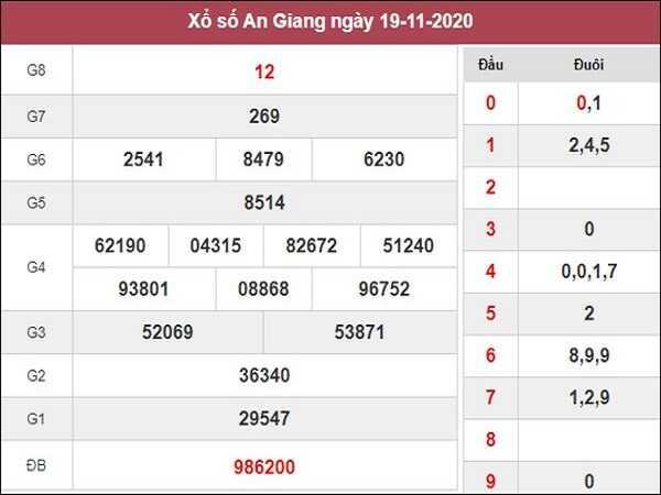 Dự đoán XSAG ngày 26/11/2020- xổ số an giang cụ thể