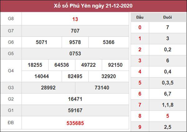 Dự đoán XSPY 28/12/2020 chốt KQXS Phú Yên thứ 2