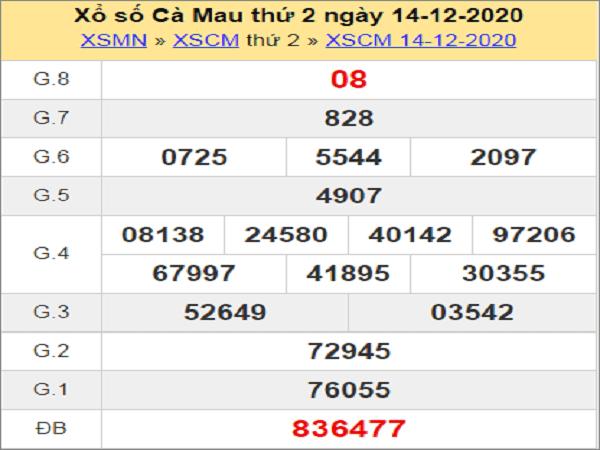 Tổng hợp dự đoán XSCM ngày 21/12/2020- xổ số cà mau