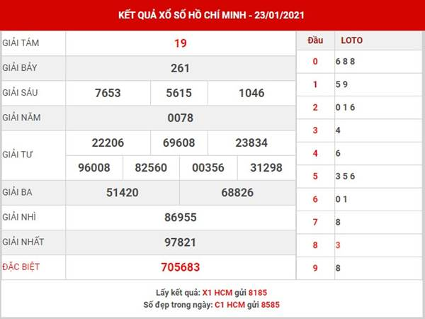 Dự đoán KQXS Hồ Chí Minh thứ 2 ngày 25/1/2021