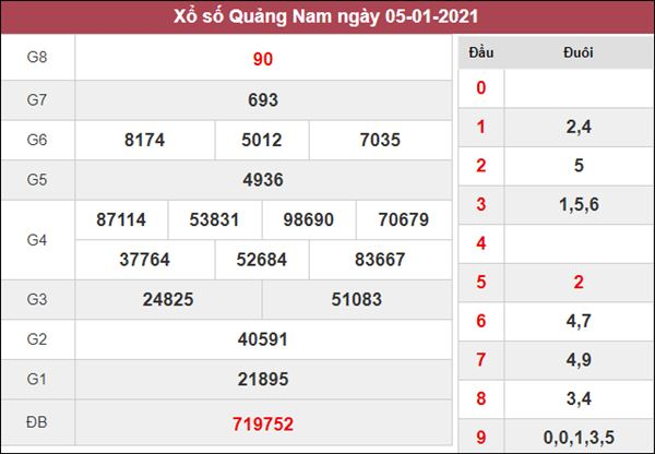 Dự đoán XSQNM 12/1/2021 chốt cầu lô số đẹp Quảng Nam thứ 3