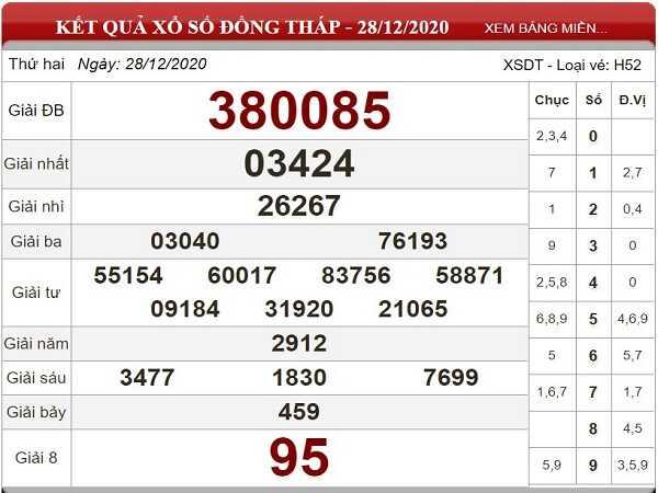 Dự đoán KQXSDT ngày 04/01/2021- xổ số đồng tháp chuẩn