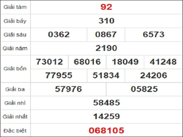 Quay thử kết quả xổ số Khánh Hòa 20/1/2021