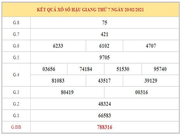 Dự đoán XSHG ngày 27/2/2021 dựa trên kết quả kỳ trước