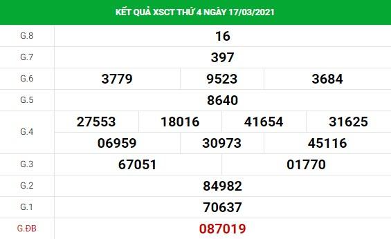 Dự đoán kết quả XS Cần Thơ Vip ngày 24/03/2021