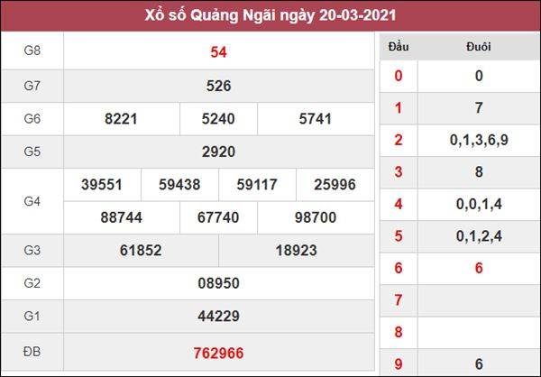 Dự đoán XSQNG 27/3/2021 chốt KQXS Đà Nẵng thứ 7