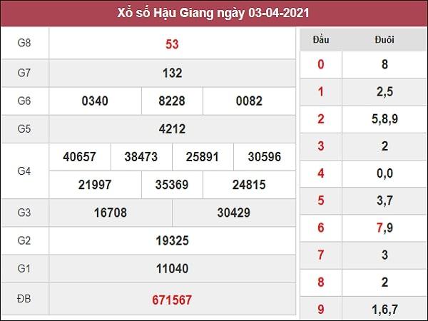 Dự đoán XSHG 10/4/2021