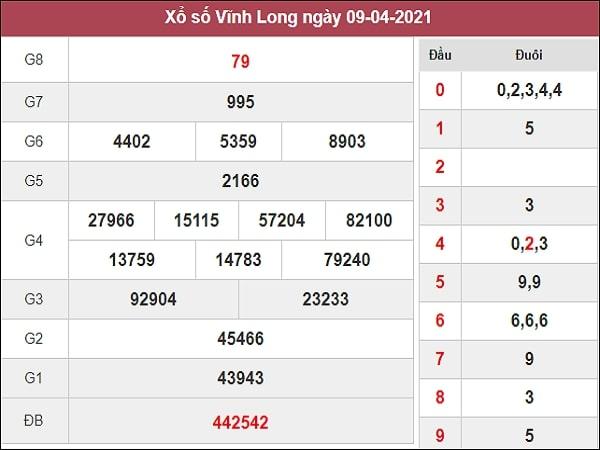 Dự đoán XSVL 16/04/2021