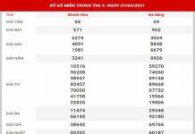 Dự đoán XSMT ngày 14/4/2021 - Thống kê KQXS miền Trung thứ 4