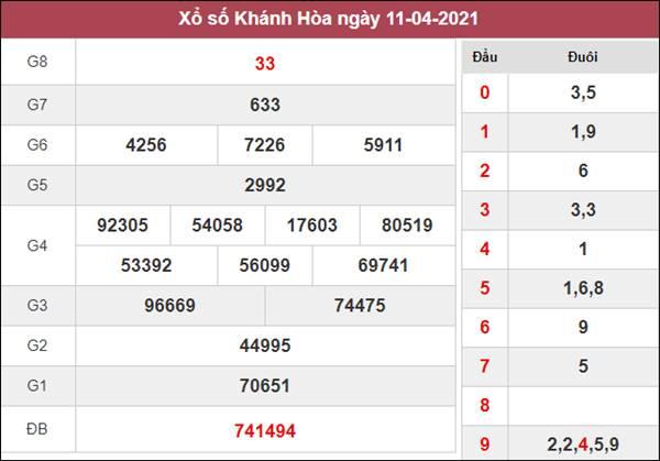 Dự đoán XSKH 14/4/2021 chốt số đẹp giờ vàng Khánh Hòa