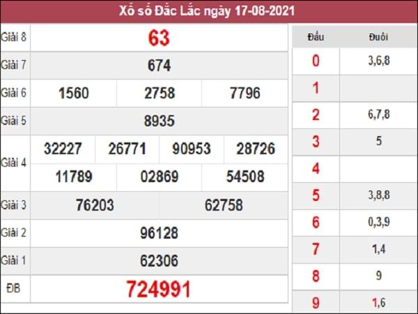 Dự đoán xổ số Đắk Lắk ngày 24/8/2021