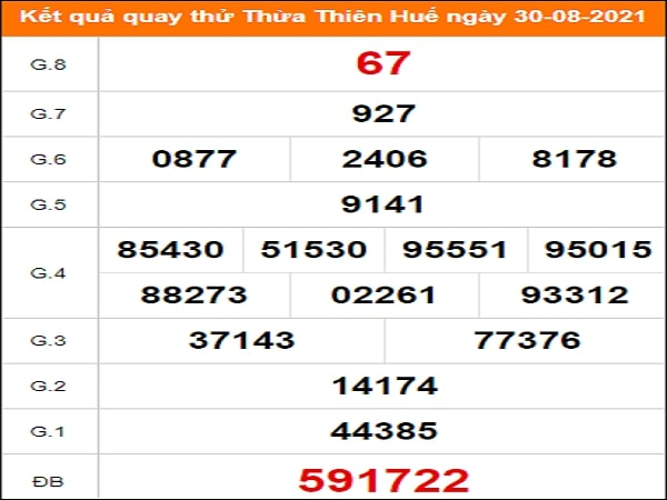 ✅ Quay thử kết quả xổ số Thừa Thiên Huế 30/8/2021