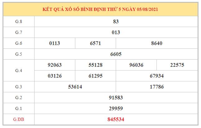 Dự đoán XSBDI ngày 12/8/2021 dựa trên kết quả kì trước