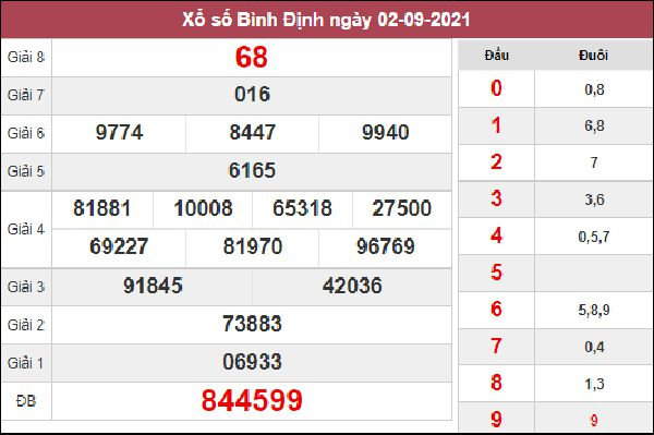 Dự đoán XSBDI 9/9/2021 chốt KQXS Bình Định siêu chuẩn