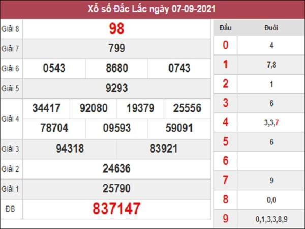 Dự đoán XSDLK 14-09-2021
