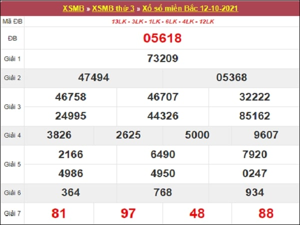 Dự đoán XSMB 13-10-2021