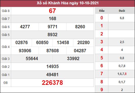 Dự đoán xổ số Khánh Hòa ngày 13/10/2021